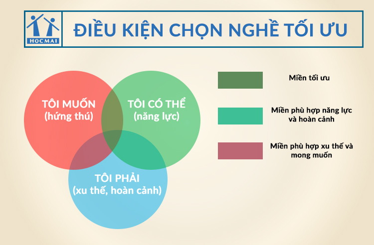 chon-nganh-nghe_giaoducnghe