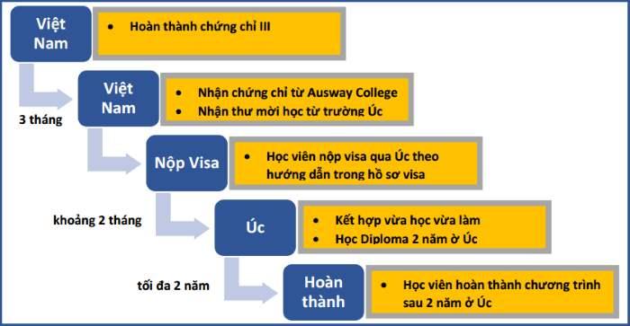 tong-quan-chuong-trinh-du-hoc-uc-vua-hoc-vua-lam.giaoducnghe.edu.vn